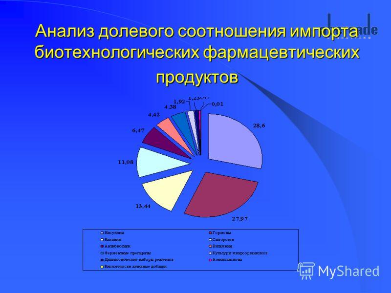 Анализ долевого соотношения импорта биотехнологических фармацевтических продуктов