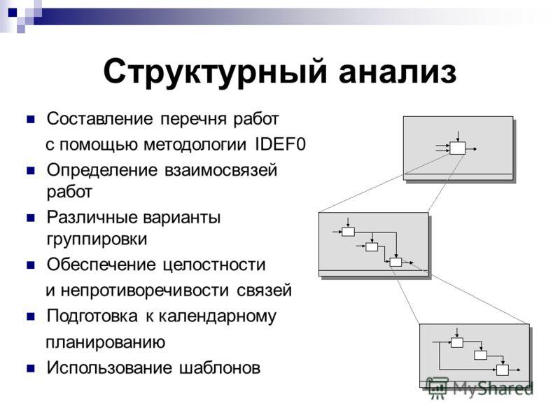 Структурный анализ Составление перечня работ с помощью методологии IDEF0 Определение взаимосвязей работ Различные варианты группировки Обеспечение целостности и непротиворечивости связей Подготовка к календарному планированию Использование шаблонов