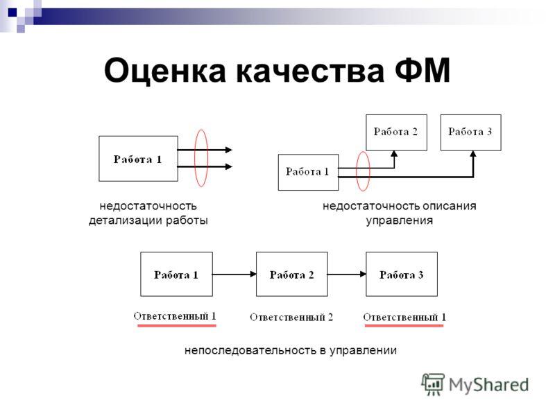 Оценка качества ФМ недостаточность детализации работы недостаточность описания управления непоследовательность в управлении