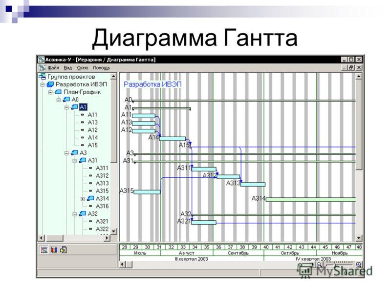 Диаграмма Гантта