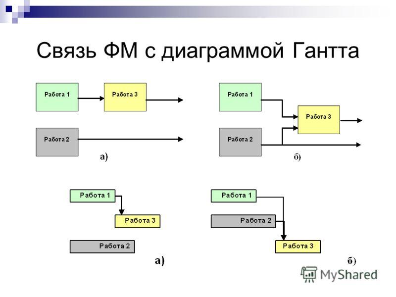 Связь ФМ с диаграммой Гантта