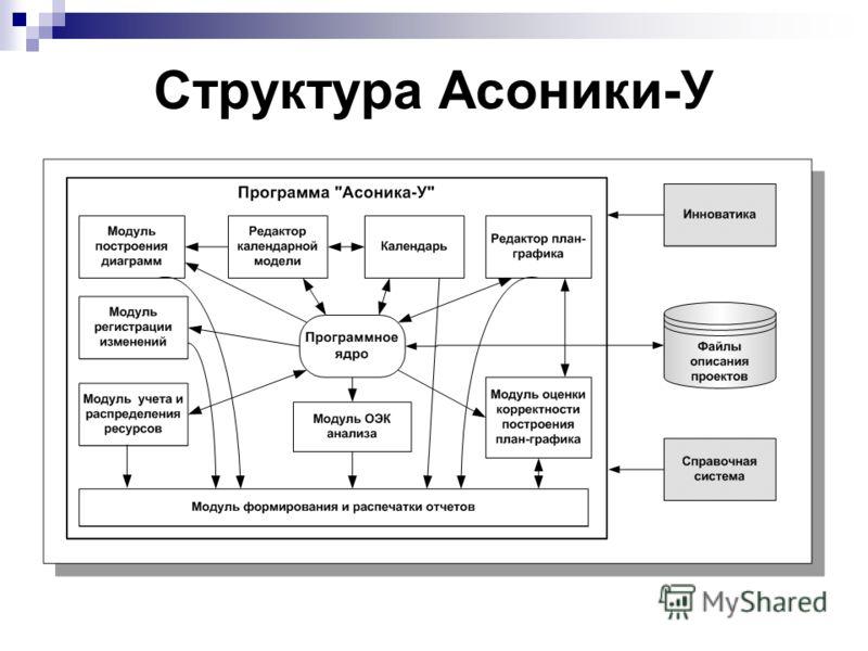 Структура Асоники-У