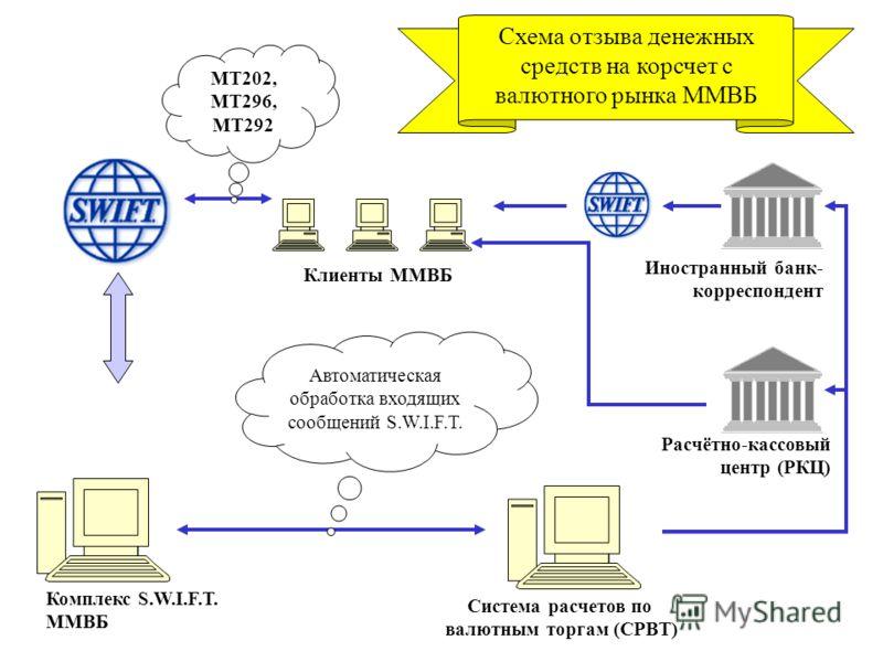 Схема отзыва денежных средств