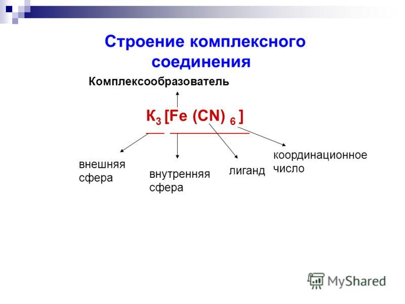 Строение комплексного соединения Комплексообразователь К 3 [Fe (CN) 6 ] ____ __________________ внешняя сфера внутренняя сфера лиганд координационное число