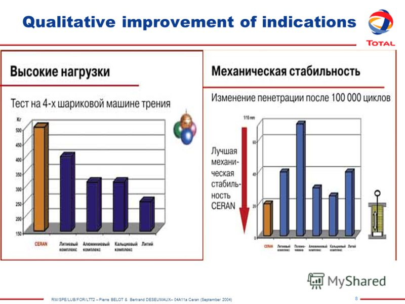 8 RM/SPE/LUB/FOR/LTT2 – Pierre BELOT & Bertrand DESEUMAUX– 04A11a Ceran (September 2004) Qualitative improvement of indications