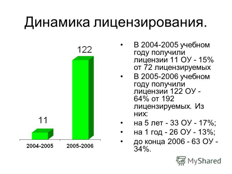 Динамика лицензирования. В 2004-2005 учебном году получили лицензии 11 ОУ - 15% от 72 лицензируемых В 2005-2006 учебном году получили лицензии 122 ОУ - 64% от 192 лицензируемых. Из них: на 5 лет - 33 ОУ - 17%; на 1 год - 26 ОУ - 13%; до конца 2006 -