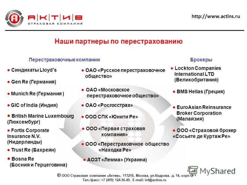 http://www.actins.ru Наши партнеры по перестрахованию Перестраховочные компанииБрокеры Синдикаты Lloyd's BMS Hellas (Греция) Lockton Companies International LTD (Великобритания) Gen Re (Германия) GIC of India (Индия) ОАО «Московское перестраховочное
