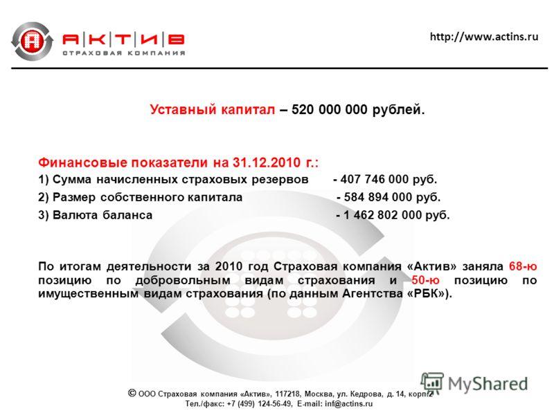 http://www.actins.ru Уставный капитал – 520 000 000 рублей. Финансовые показатели на 31.12.2010 г.: 1) Сумма начисленных страховых резервов - 407 746 000 руб. 2) Размер собственного капитала - 584 894 000 руб. 3) Валюта баланса - 1 462 802 000 руб. П