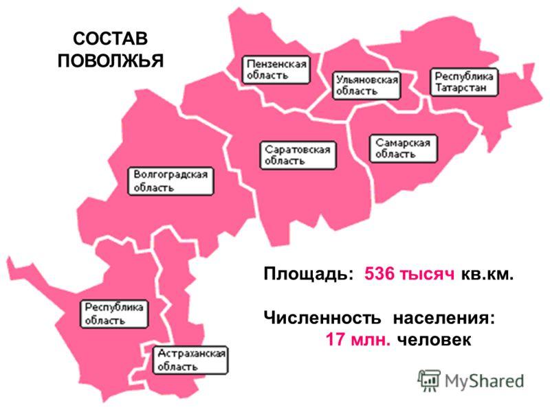 СОСТАВ ПОВОЛЖЬЯ Площадь: 536 тысяч кв.км. Численность населения: 17 млн. человек