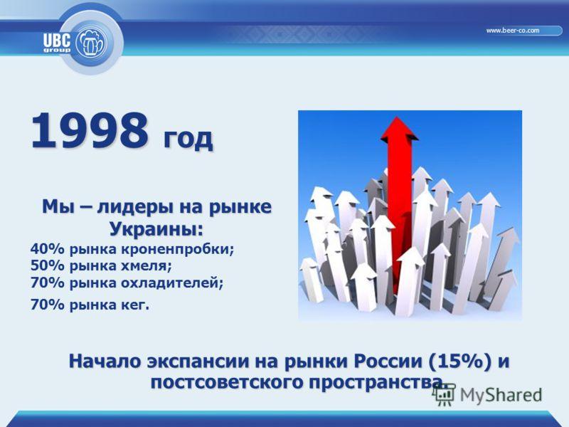 29.06.20127 www.beer-co.com 1998 год Начало экспансии на рынки России (15%) и постсоветского пространства. Мы – лидеры на рынке Украины: 40% рынка кроненпробки; 50% рынка хмеля; 70% рынка охладителей; 70% рынка кег.