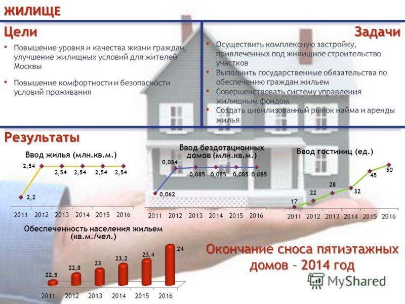 ЖИЛИЩЕРезультаты Окончание сноса пятиэтажных домов – 2014 год