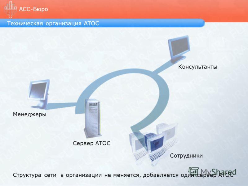 Техническая организация АТОС АСС-Бюро Структура сети в организации не меняется, добавляется один сервер АТОС Менеджеры Консультанты Сотрудники Сервер АТОС