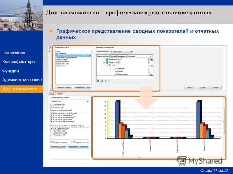 Слайд 17 Слайд 17 из 22 Назначение Функции Классификаторы Администрирование Доп. возможности Графическое представление сводных показателей и отчетных данных Доп. возможности – графическое представление данных Доп. возможности
