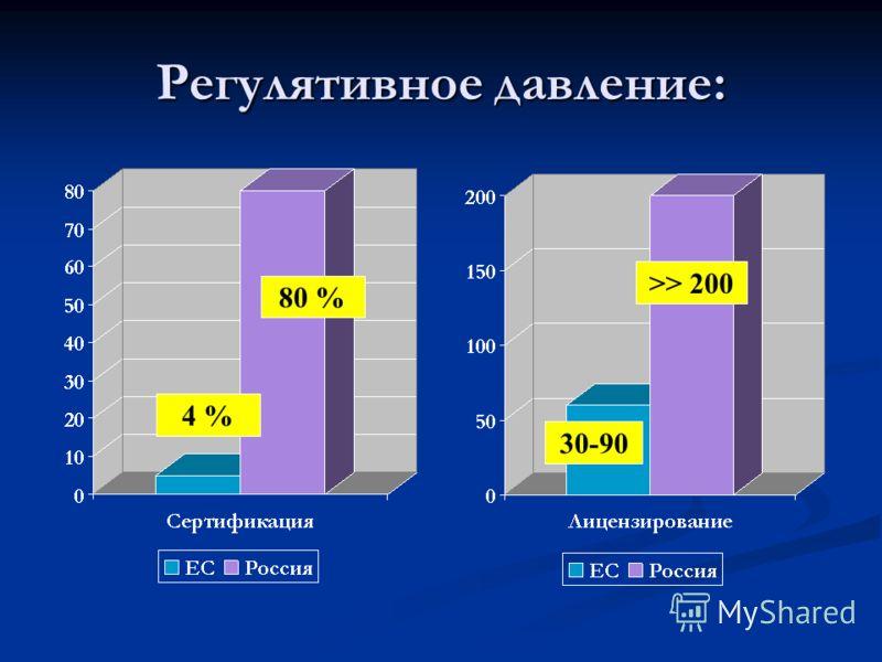Регулятивное давление: >> 200 30-90 80 % 4 %
