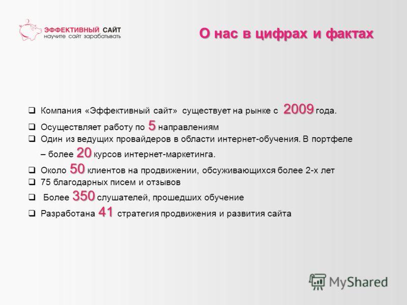 О нас в цифрах и фактах 2009 Компания «Эффективный сайт» существует на рынке с 2009 года. 5 Осуществляет работу по 5 направлениям 20 Один из ведущих провайдеров в области интернет-обучения. В портфеле – более 20 курсов интернет-маркетинга. 50 Около 5