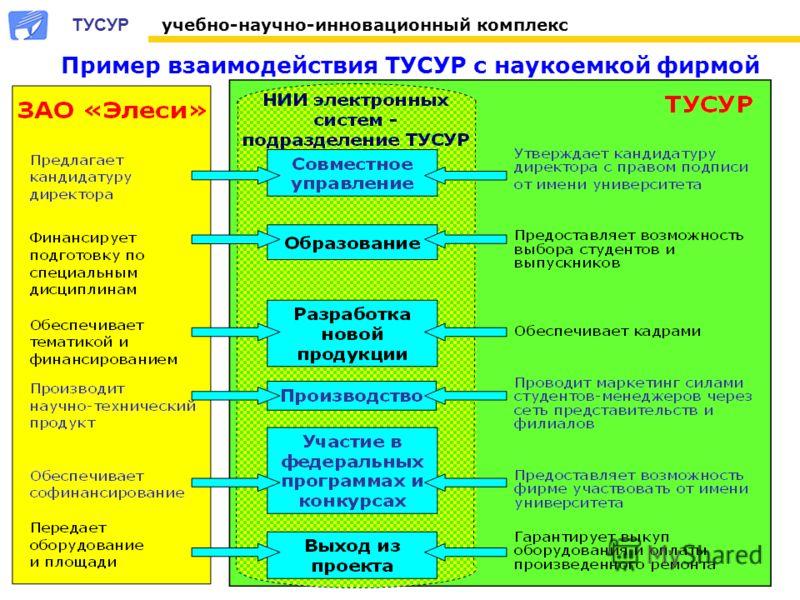 Пример взаимодействия ТУСУР с наукоемкой фирмой ТУСУР учебно-научно-инновационный комплекс