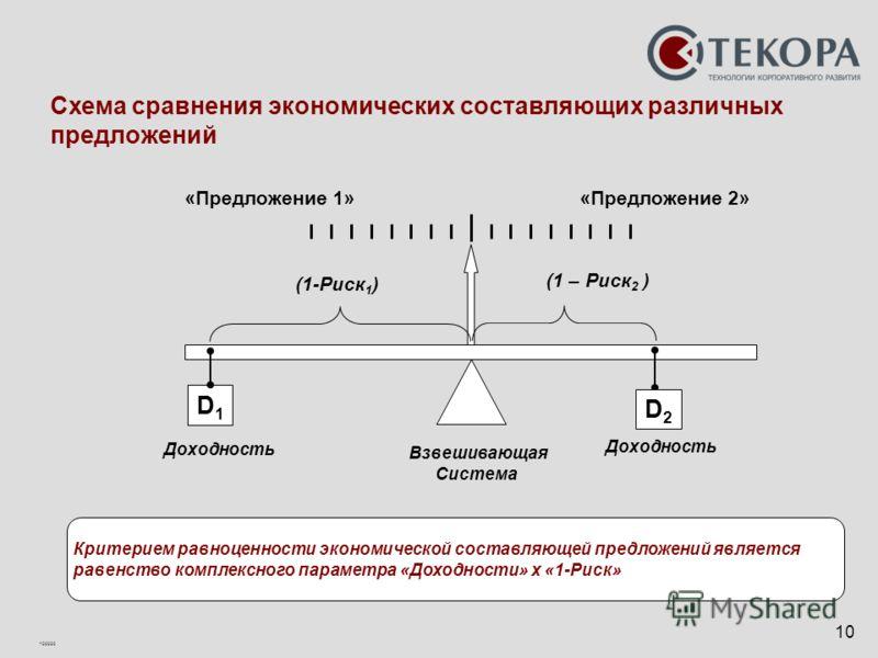 100020 10 Критерием равноценности экономической составляющей предложений является равенство комплексного параметра «Доходности» х «1-Риск» Взвешивающая Система D1D1 Доходность (1-Риск 1 ) Доходность (1 – Риск 2 ) «Предложение 1» D2D2 Схема сравнения
