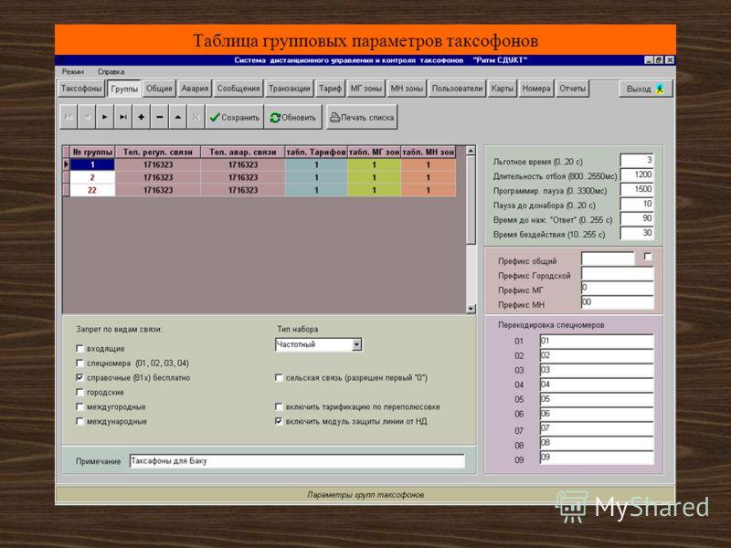 Таблица индивидуальных параметров таксофонов