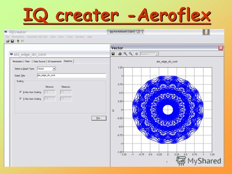 IQ creater -Aeroflex