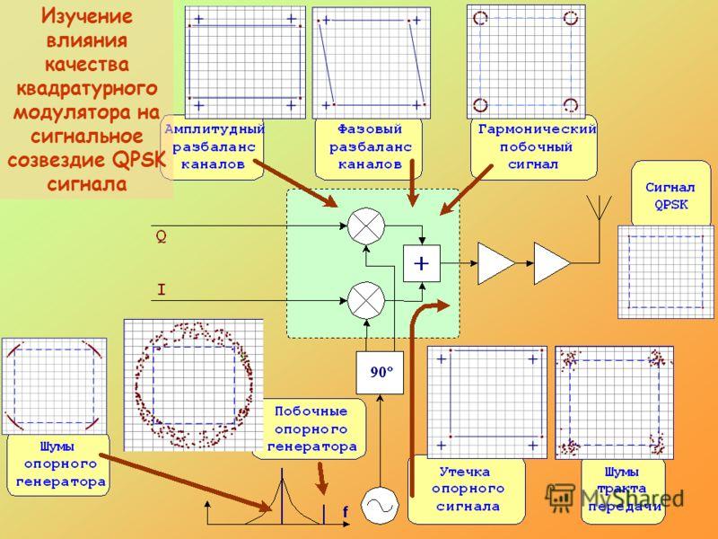 Изучение влияния качества квадратурного модулятора на сигнальное созвездие QPSK сигнала