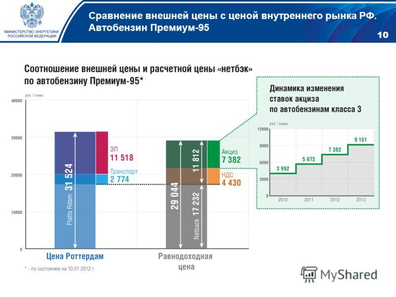 Сравнение внешней цены с ценой внутреннего рынка РФ. Автобензин Премиум-95 10