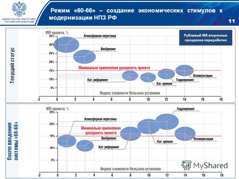 Режим «60-66» – создание экономических стимулов к модернизации НПЗ РФ Рублевый IRR вторичных процессов переработки Текущий статус После введения системы «60-66» 11