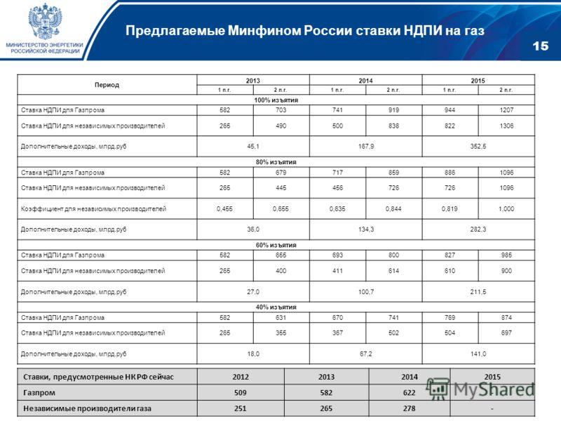 Предлагаемые Минфином России ставки НДПИ на газ Период 201320142015 1 п.г.2 п.г.1 п.г.2 п.г.1 п.г.2 п.г. 100% изъятия Ставка НДПИ для Газпрома5827037419199441207 Ставка НДПИ для независимых производителей2654905008388221306 Дополнительные доходы, млр
