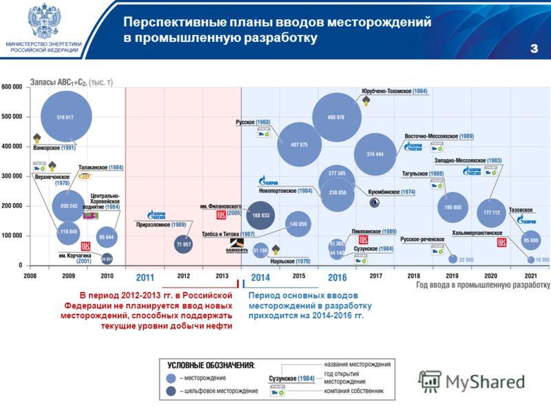Перспективные планы вводов месторождений в промышленную разработку 3 В период 2012-2013 гг. в Российской Федерации не планируется ввод новых месторождений, способных поддержать текущие уровни добычи нефти Период основных вводов месторождений в разраб