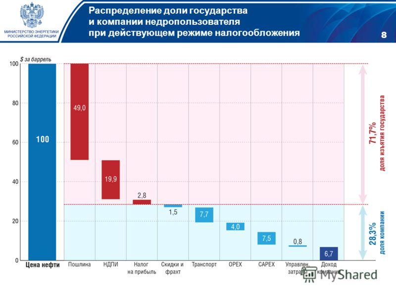 8 Распределение доли государства и компании недропользователя при действующем режиме налогообложения