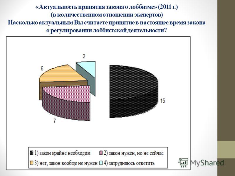«Актуальность принятия закона о лоббизме» (2011 г.) (в количественном отношении экспертов) Насколько актуальным Вы считаете принятие в настоящее время закона о регулировании лоббистской деятельности?