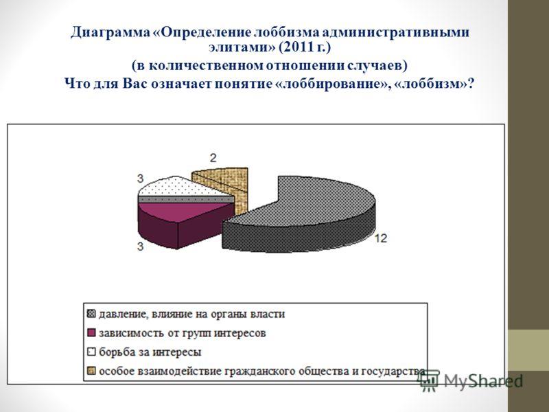 Диаграмма «Определение лоббизма административными элитами» (2011 г.) (в количественном отношении случаев) Что для Вас означает понятие «лоббирование», «лоббизм»?