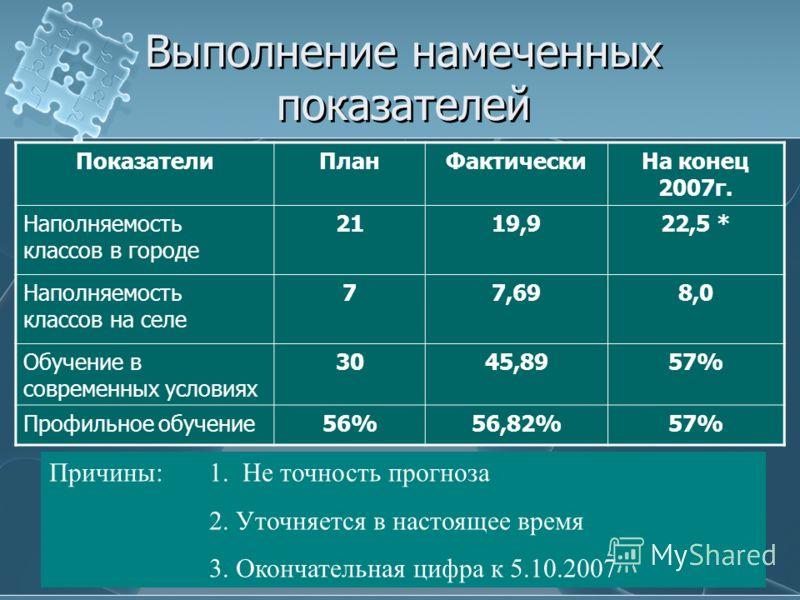 Выполнение намеченных показателей ПоказателиПланФактическиНа конец 2007г. Наполняемость классов в городе 2119,922,5 * Наполняемость классов на селе 77,698,0 Обучение в современных условиях 3045,8957% Профильное обучение56%56,82%57% Причины: 1. Не точ