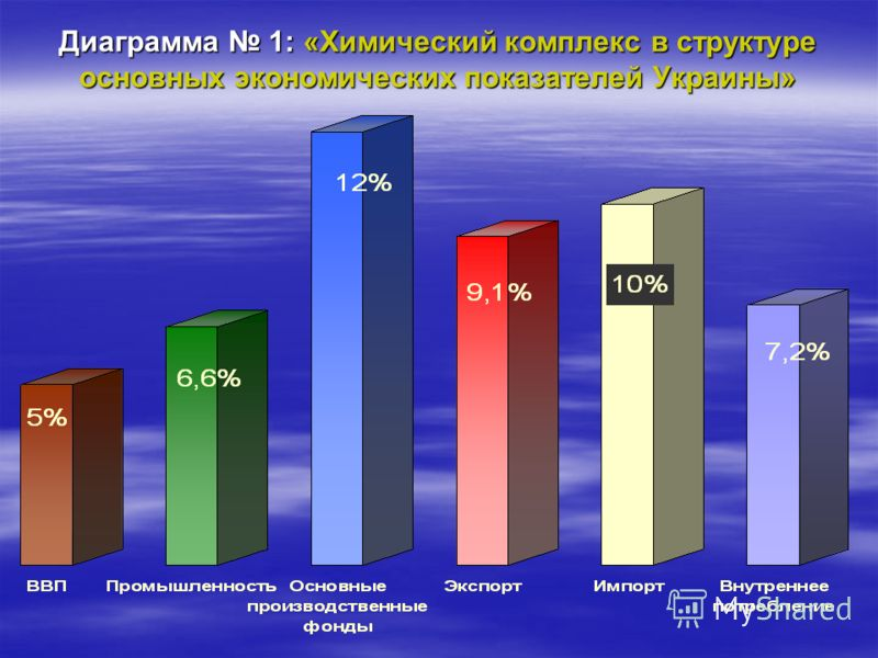 Диаграмма 1: «Химический комплекс в структуре основных экономических показателей Украины»