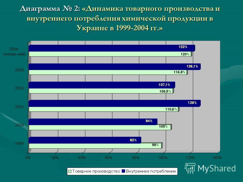 Диаграмма 2: «Динамика товарного производства и внутреннего потребления химической продукции в Украине в 1999-2004 гг.»