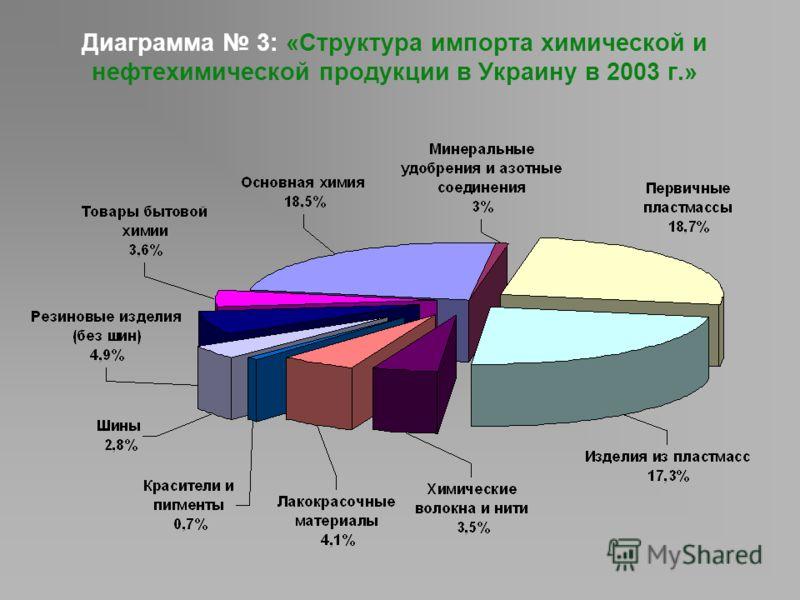 Диаграмма 3: «Структура импорта химической и нефтехимической продукции в Украину в 2003 г.»