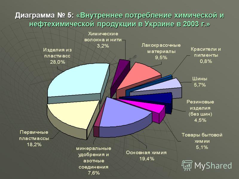 Диаграмма 5: «Внутреннее потребление химической и нефтехимической продукции в Украине в 2003 г.»