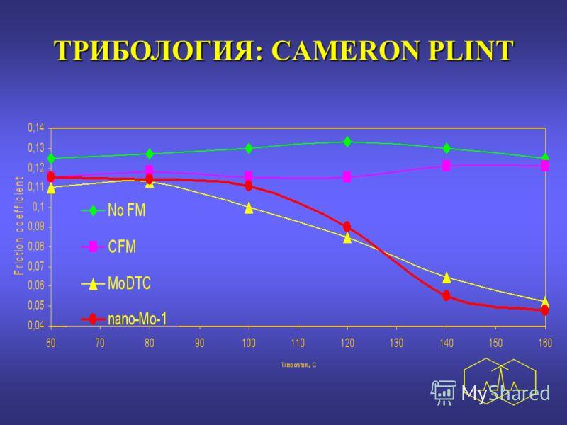 ТРИБОЛОГИЯ: CAMERON PLINT