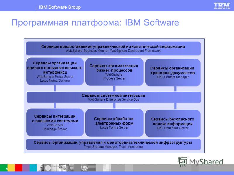 IBM Software Group © 2003 IBM Corporation IBM Software Group 9 Программная платформа: IBM Software Сервисы интеграции с внешними системами WebSphere Message Broker Сервисы обработки электронных форм Lotus Forms Server Сервисы безопасного поиска инфор
