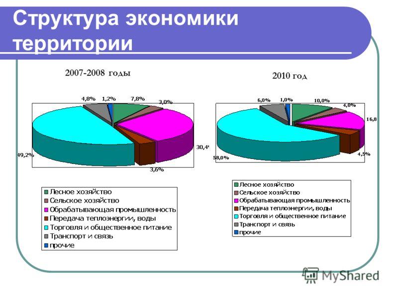 Структура экономики территории 2007-2008 годы 2010 год