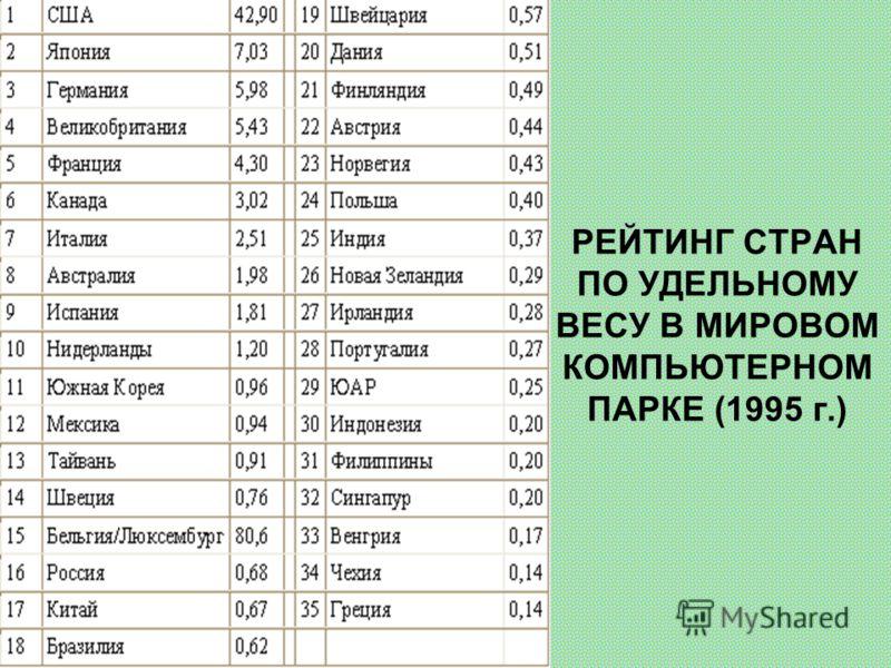 РЕЙТИНГ СТРАН ПО УДЕЛЬНОМУ ВЕСУ В МИРОВОМ КОМПЬЮТЕРНОМ ПАРКЕ (1995 г.)