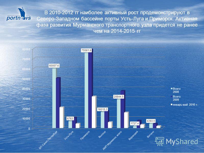 В 2010-2012 гг наиболее активный рост продемонстрируют в Северо-Западном бассейне порты Усть-Луга и Приморск. Активная фаза развития Мурманского транспортного узла придется не ранее чем на 2014-2015 гг