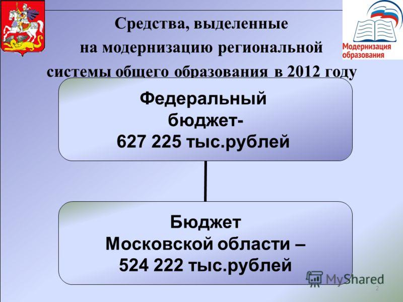 2 Средства, выделенные на модернизацию региональной системы общего образования в 2012 году Федеральный бюджет- 627 225 тыс.рублей Бюджет Московской области – 524 222 тыс.рублей