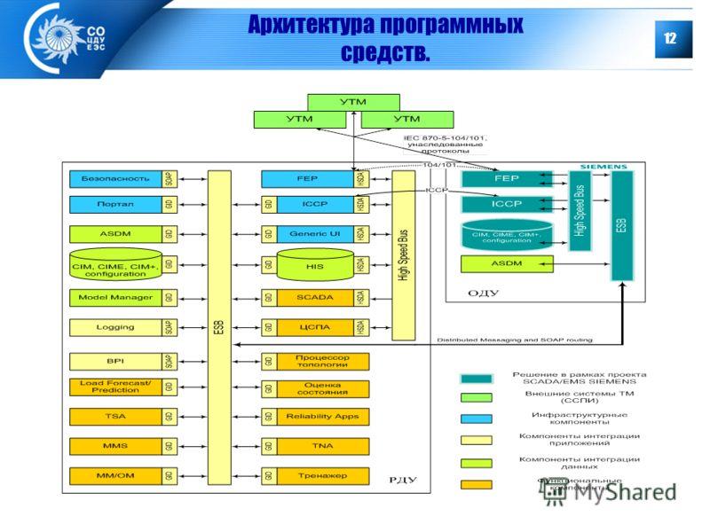 12 Архитектура программных средств.
