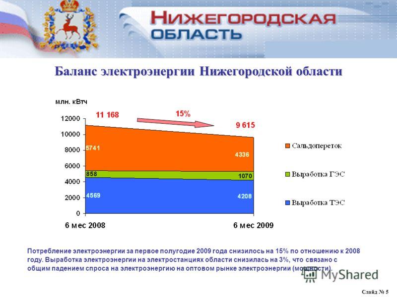 Баланс электрической энергии и мощности Нижегородской области Слайд 5 Баланс электроэнергии Нижегородской области Потребление электроэнергии за первое полугодие 2009 года снизилось на 15% по отношению к 2008 году. Выработка электроэнергии на электрос