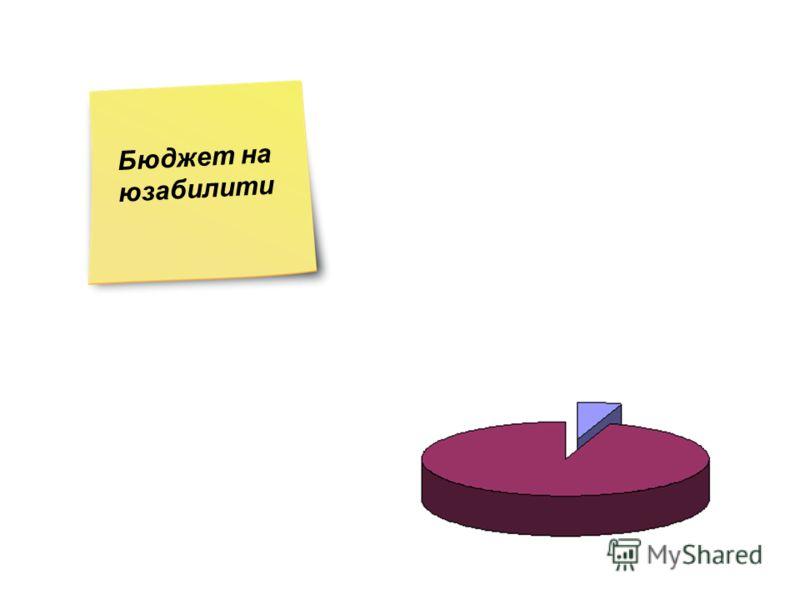 Бюджет на юзабилити