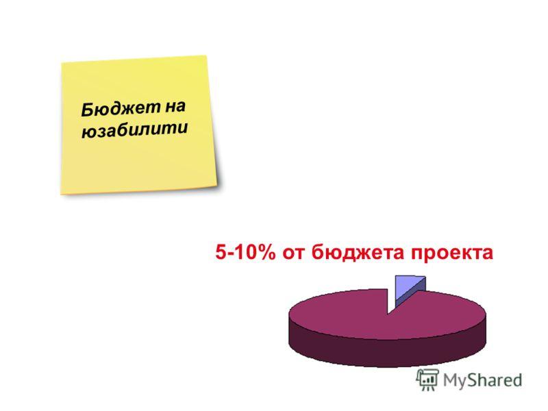 5-10% от бюджета проекта Бюджет на юзабилити