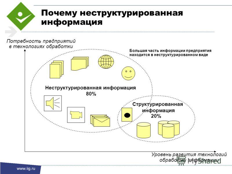 Большая часть информации предприятия находится в неструктурированном виде Потребность предприятий в технологиях обработки Структурированная информация 20% Неструктурированная информация 80% Уровень развития технологий обработки информации Почему нест