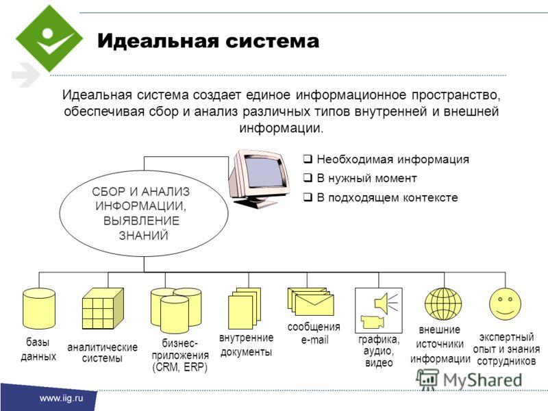 Идеальная система создает единое информационное пространство, обеспечивая сбор и анализ различных типов внутренней и внешней информации. аналитические системы базы данных бизнес- приложения (CRM, ERP) внутренние документы внешние источники информации