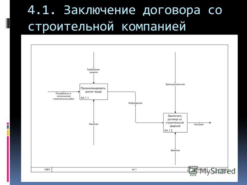 4.1. Заключение договора со строительной компанией