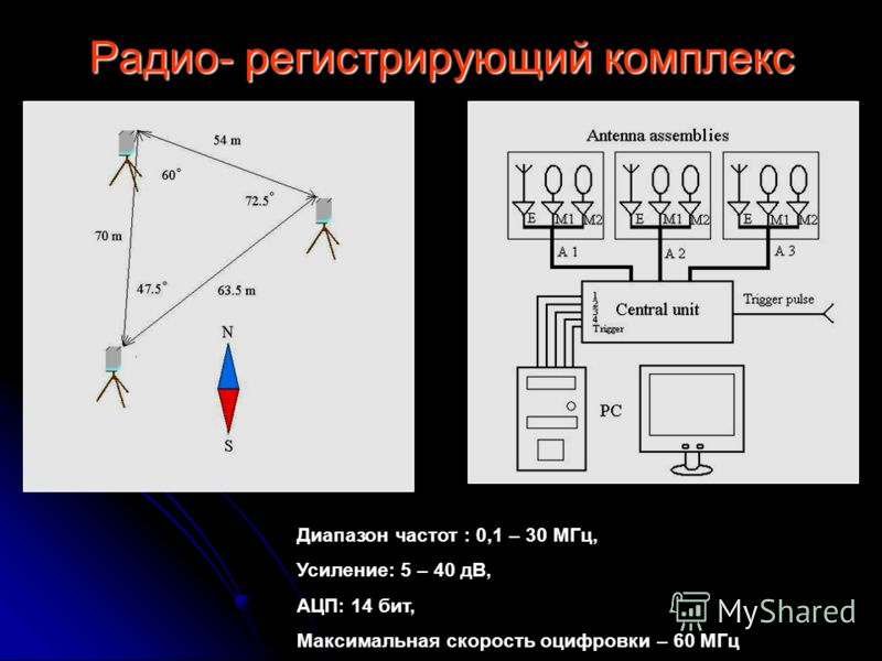 Радио- регистрирующий комплекс Диапазон частот : 0,1 – 30 МГц, Усиление: 5 – 40 дВ, АЦП: 14 бит, Максимальная скорость оцифровки – 60 МГц